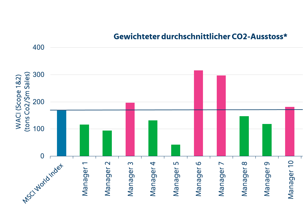 Quelle: Weighted Average Carbon Intensity (WACI)